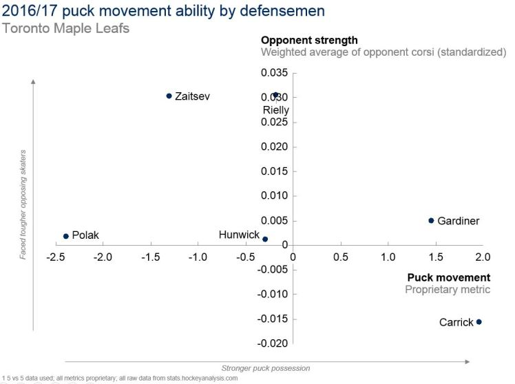22JUN2017 -- leafs puck moving d -- v1.JPG