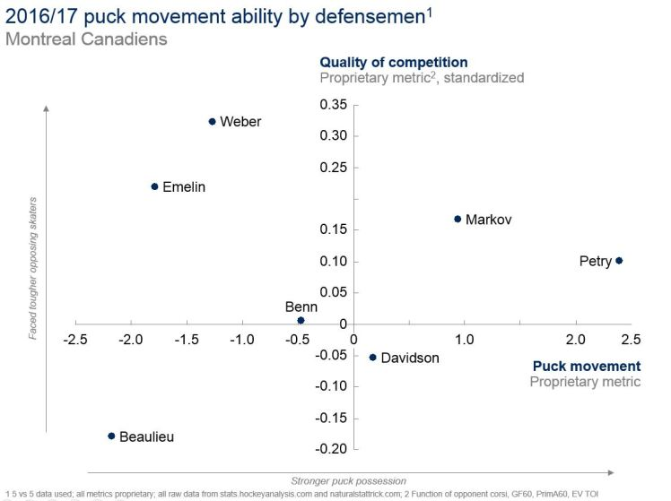 28JUL2017 -- puck movement PMF