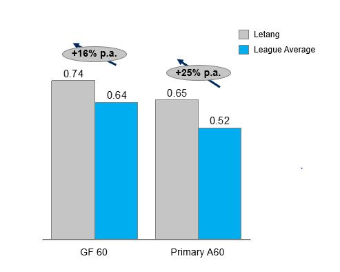 29JUN2017 -- Letang vs League Avg -- v1.JPG