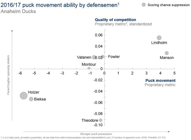 04JUL2017 -- Ducks puck moving -- v1.JPG